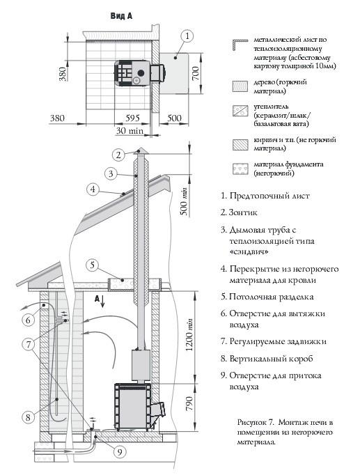 Схема монтажа печи для бани Тунгуска