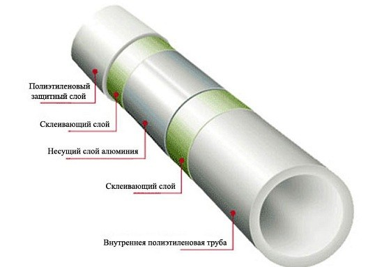 Металлопластиковая труба для теплого пола