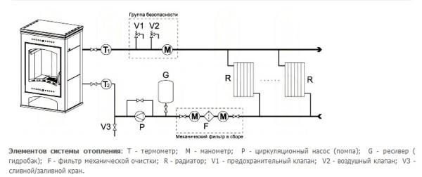 Схема подключения печи камина