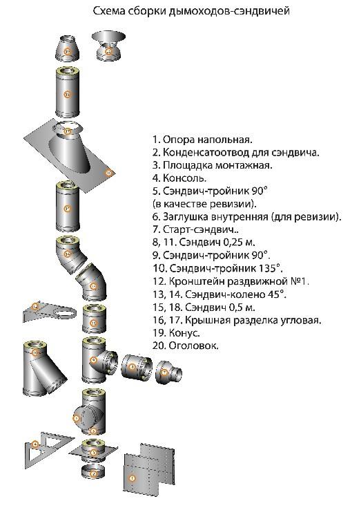 Схема сборки дымоходов сэнвичей