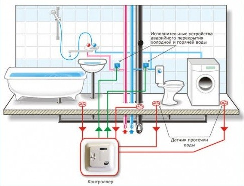 Устройство системы защиты от протечек воды