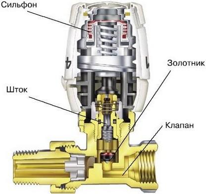 Устройство терморегулятора для батарей отопления