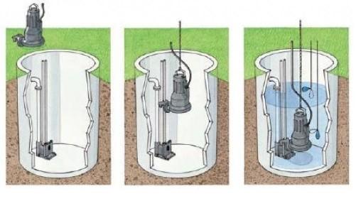 порядок установки насоса в выгребную яму