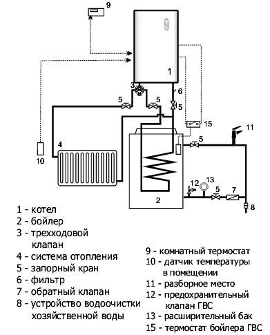 Схема установки котла с бойлером