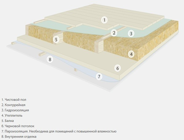 Схема утепления межэтажных перекрытий по деревянным балкам