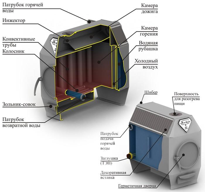 Печь Ермак-Термо 350-АКВА с водяным контуром