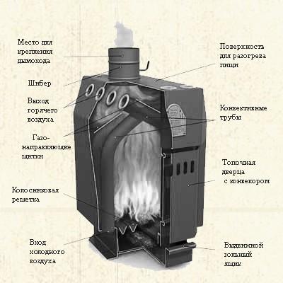 Схема устройства печи для дома Бутаков с варочной поверхностью