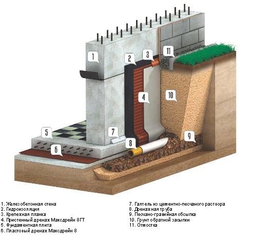 гидроизоляция подвала и фундамента снаружи и устройство дренажа