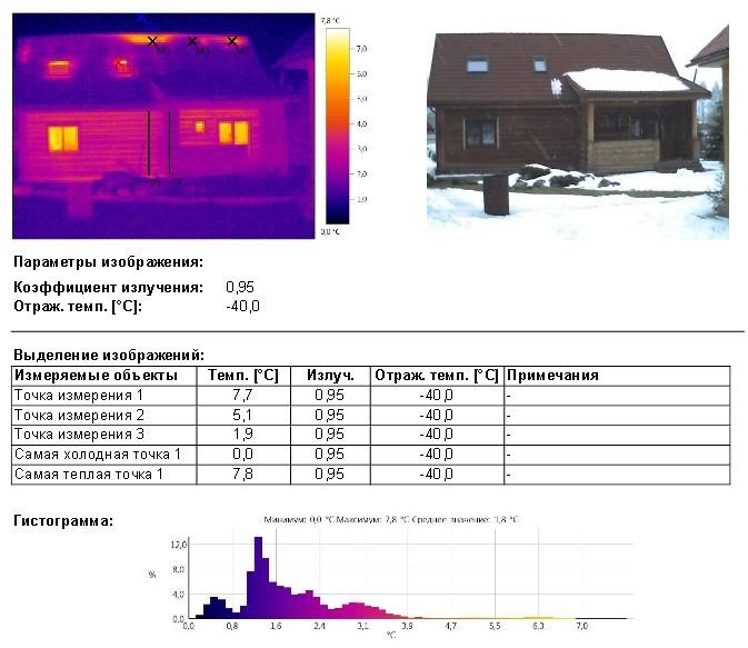 Пример отчета обследования тепловизором