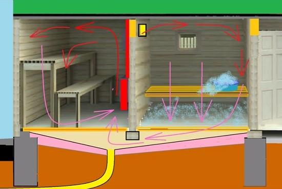 циркуляция воздуха в бане