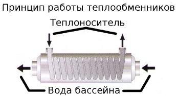 принцип работы теплообменника