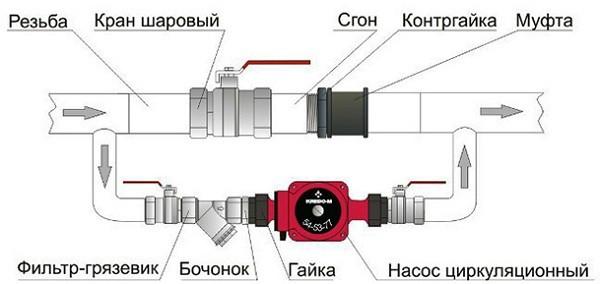 Схема сборки байпаса для системы отопления