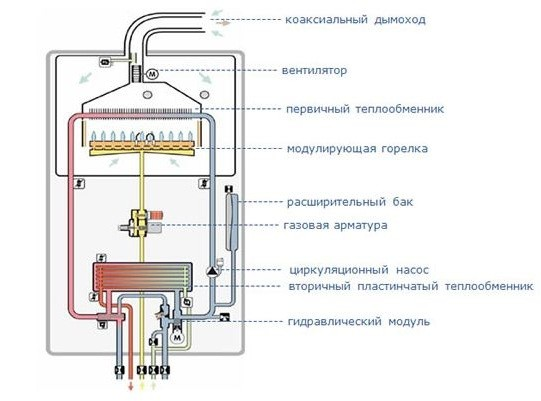 Схема устройства одноконтурного газового котла