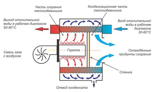 Схема работы конденсационного газового котла