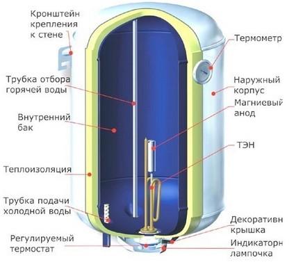 устройство накопительного водорнагревателя