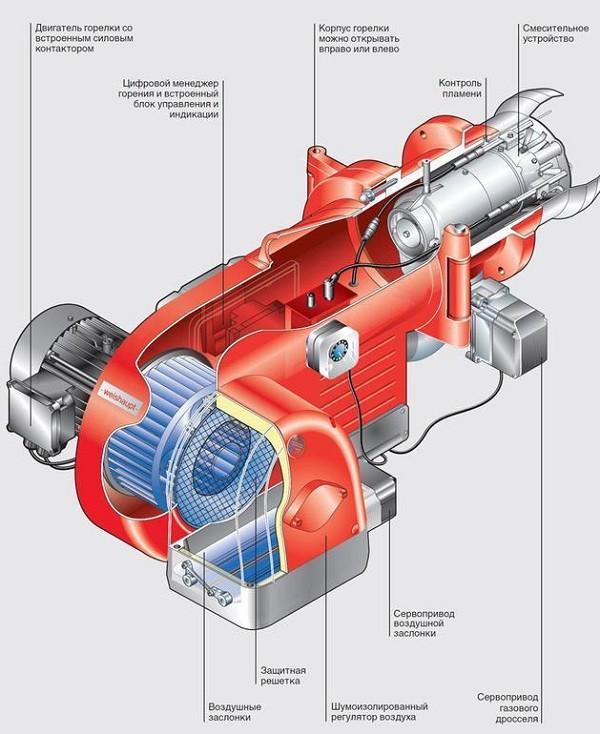 устройство вентиляторной газовой горелки