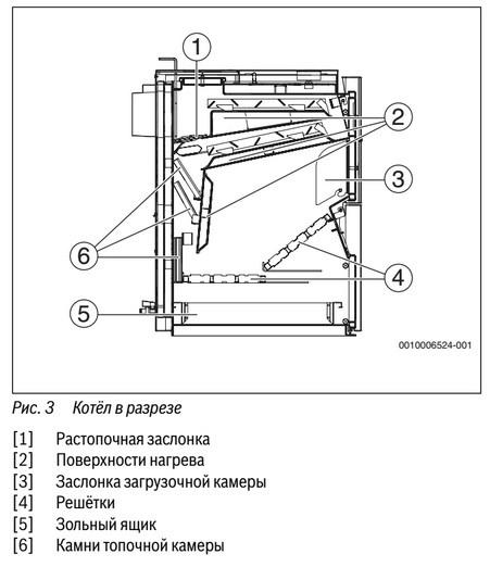Схема устройства Будерус Logano S131