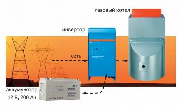 принцип работы инвертора для газового котла