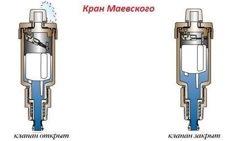 работа автоматического крана маевского