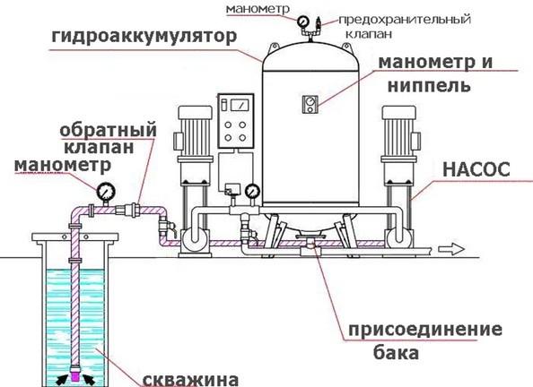 Схема нижнего подключения накопительного бака