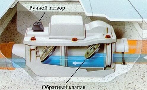 схема работы обратного клапана канализации