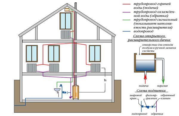 схема энергонезависимой системы отопления