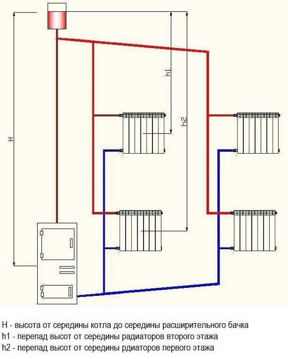 Двухконтурная система отопления с естественной циркуляцией для двухэтажного дома