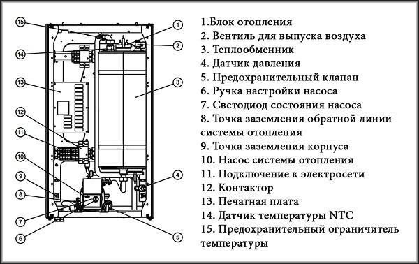 Конструкция котла Protherm Скат