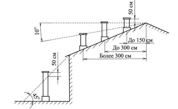 Расчет высоты дымохода относительно конька крыши