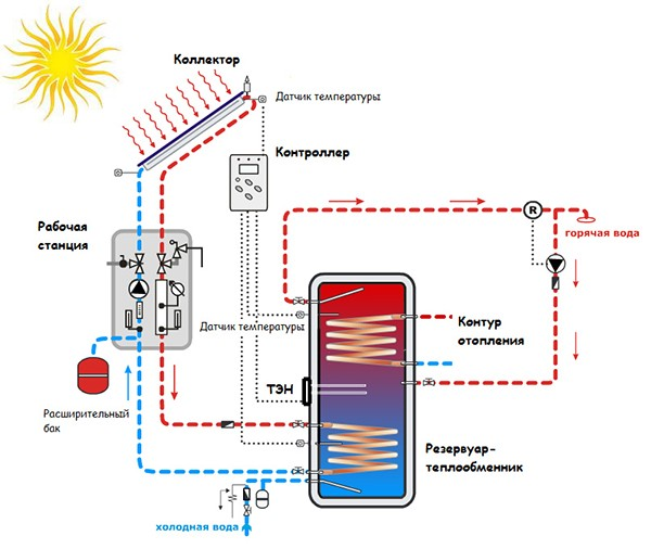 Схема и принцип работы гелиоколлектора
