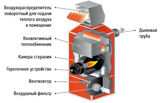 Воздухонагреватель