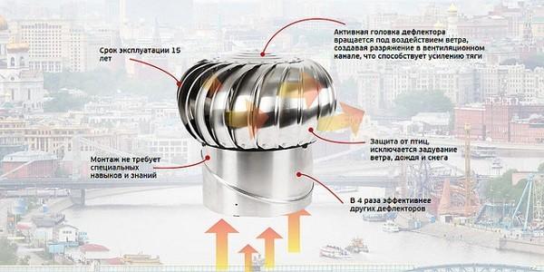 достоинства турбодефлектора для вентиляции в частных домах