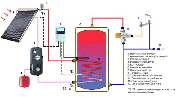 Вакуумный гелиоколлектор в водонагревательной системе