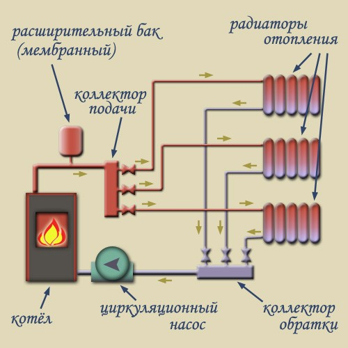 коллекторная двухконтурная система отопления