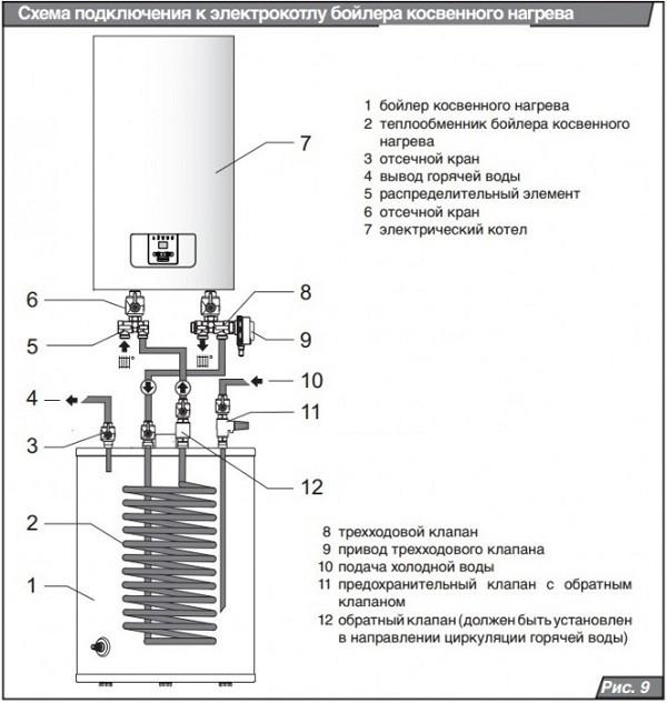 Схема подключения бойлера к электрокотлу