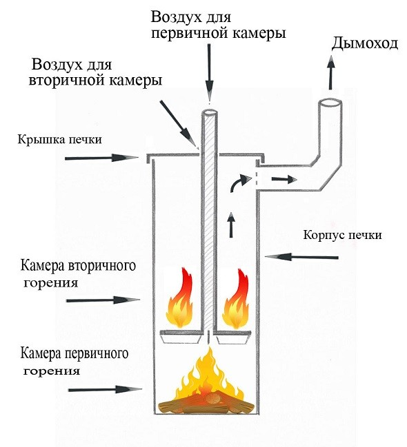Схема работы печи бубафоня