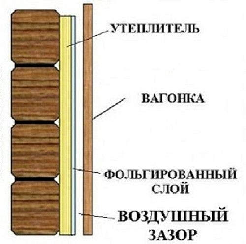 Схема утепления в разрезе