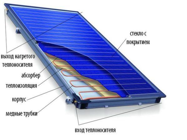 Солнечный гелиоколлектор плоского типа