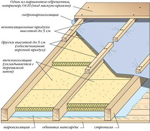 Утепление минеральной ватой крыши своими руками