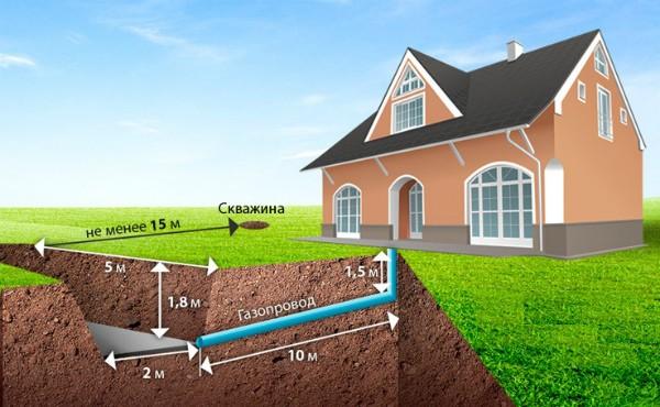 Как расположить газгольдер