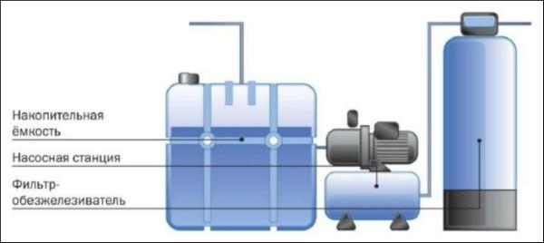 Обезжелезивание воды в системе водоснабжения