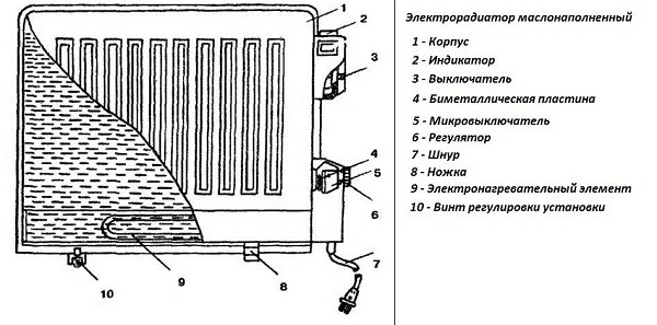 Схема масляного радиатора