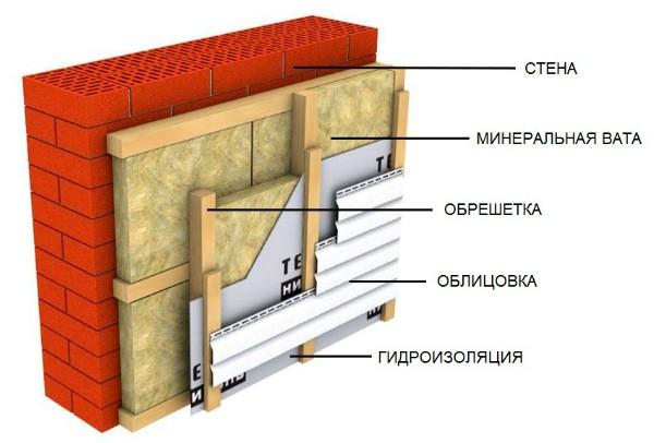 Утепление дома снаружи минватой под сайдинг: деревянного, кирпичного или из газобетона
