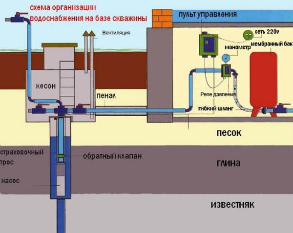 Водоснабжение дома из скважины