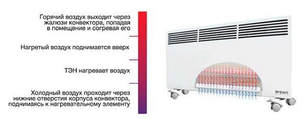 Принцип работы конвектора
