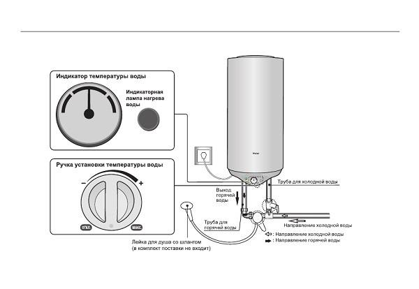 Принцип работы водонагревателя