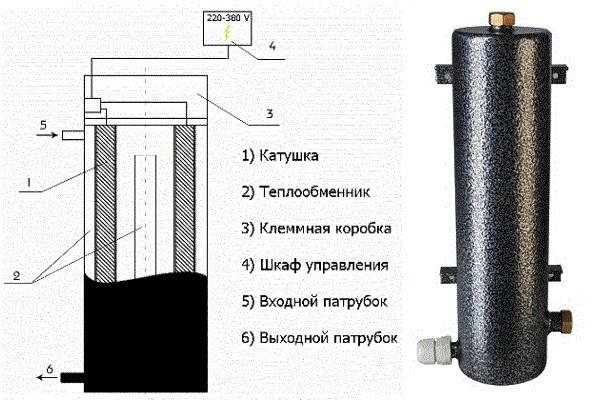 Схема устройства индукционного котла