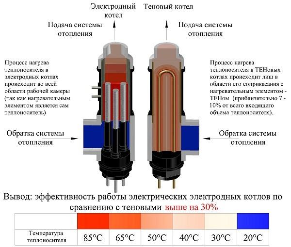 Сравнительные характеристики тэнового и электродного котла