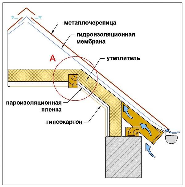 Схема гидроизоляции и пароизоляции
