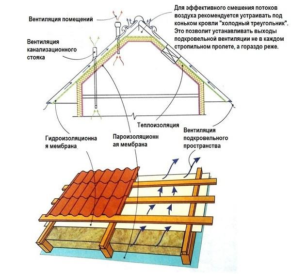 Схема циркуляции воздуха при утеплении крыши